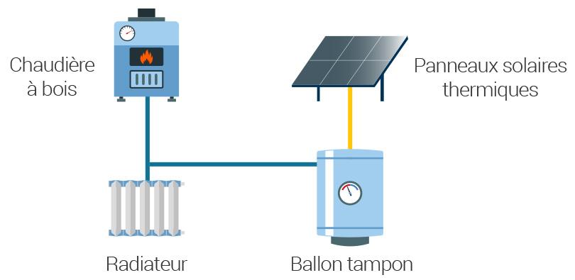 Mix énergétique : Bois et solaire
