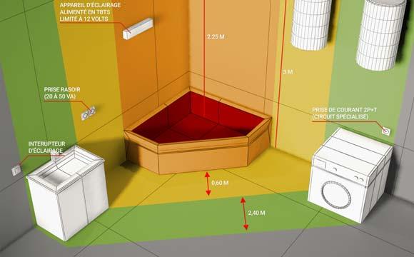 les normes electriques respecter dans une salle de bain. Black Bedroom Furniture Sets. Home Design Ideas