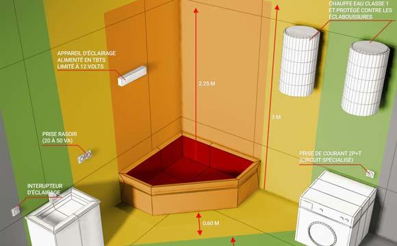 La sécurité avant tout pour un éclairage de salle de bain